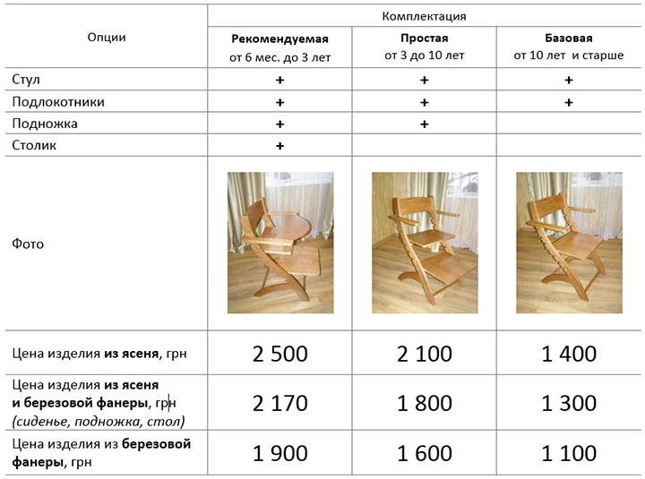 Комплектации стульчика-трансформера